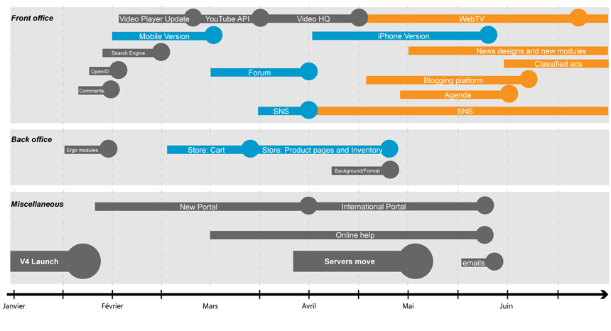 Roadmap statuts until this summer