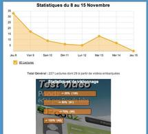 Editorial statistics of video