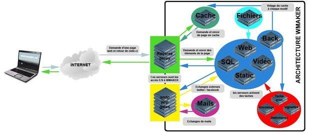 WMaker infrastructure flow chart