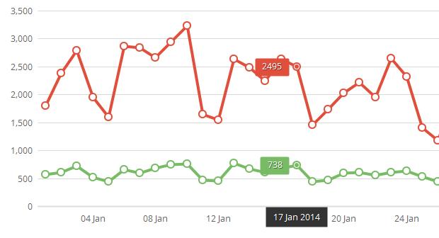 HTML5 charts